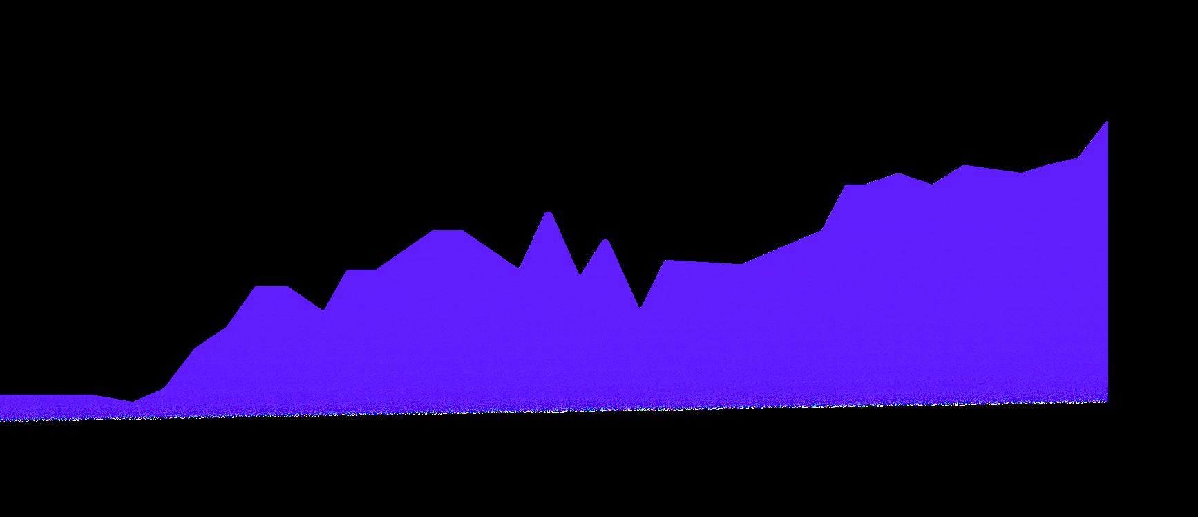 Macro Sentiment Returns Chart