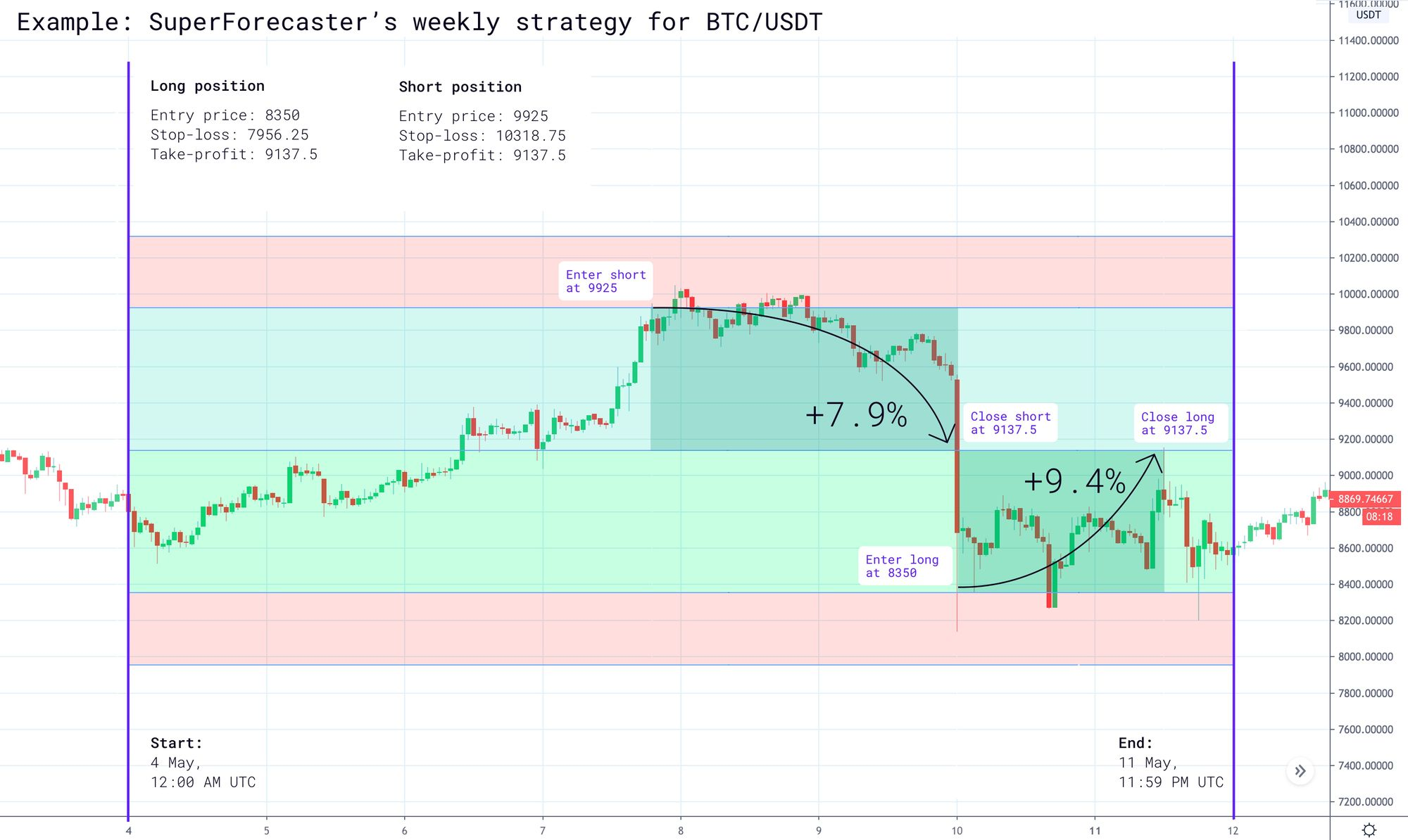 Example: Superforecaster's weekly strategy for BTCUSDT