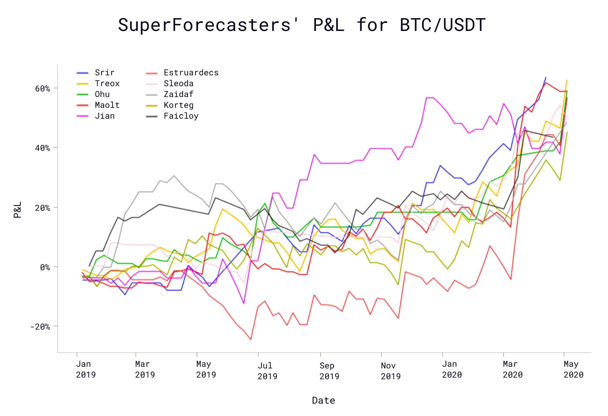 Superforecasters' P&L