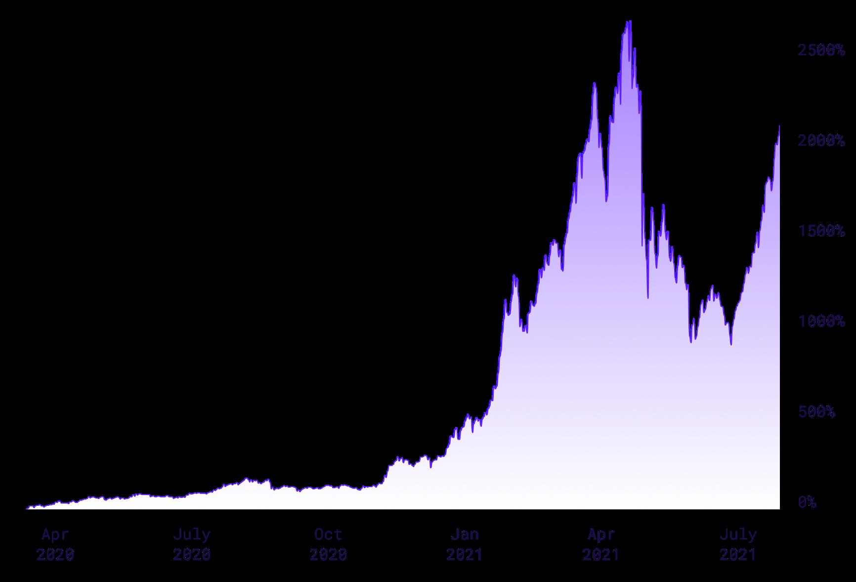 Stoic Returns Chart